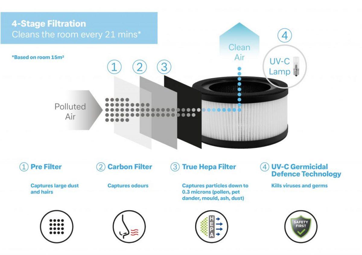 DXBRVAP4-Dimplex-Brava-4-Air-Purifier-infographic-filtration-Feb-2021